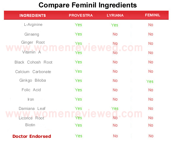Feminil  ingredients